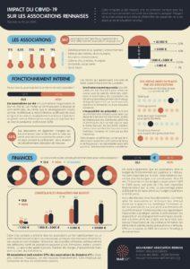 Résulats enquete COVID mars 2020 MAR Associations Rennaises