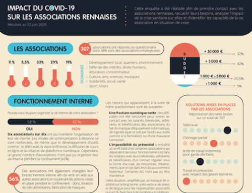 Lancement du 2eme volet – Enquête COVID  : Quels impacts sur les associations rennaises ?